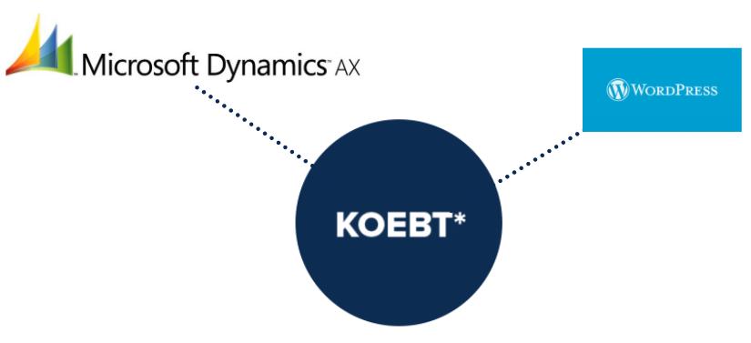 KOEBT integrating Wordpress with Microsoft Dynamics AX