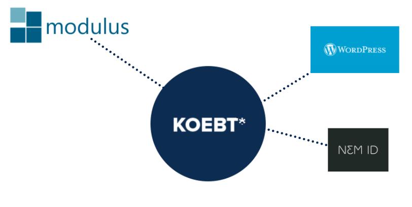 KOEBT integrating WORDPRESS and NEMID with Modulus system